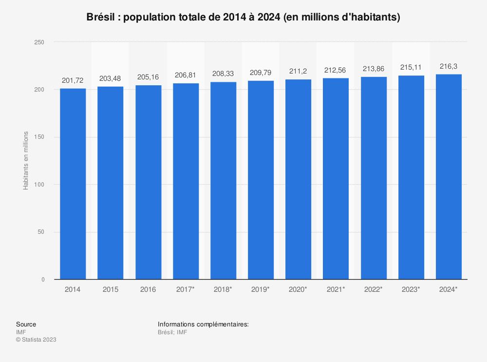 Statistique: Brésil: population totale de 2014 à 2024 (en millions d'habitants) | Statista