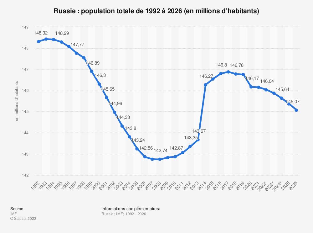 Statistique: Russie: population totale de 2014 à 2024 (en millions d'habitants) | Statista