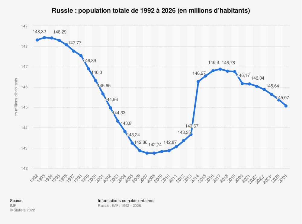 Statistique: Russie: population totale de 2011 à 2021 (en millions d'habitants) | Statista
