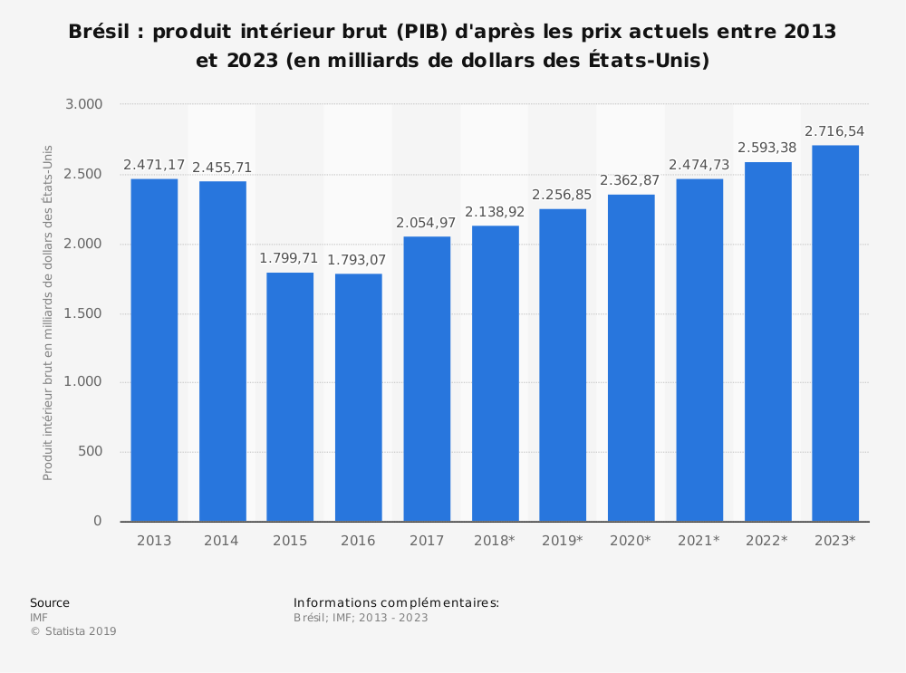 Statistique: Brésil: produit intérieur brut (PIB) d'après les prix actuels entre 2013 et 2023 (en milliards de dollars des États-Unis) | Statista