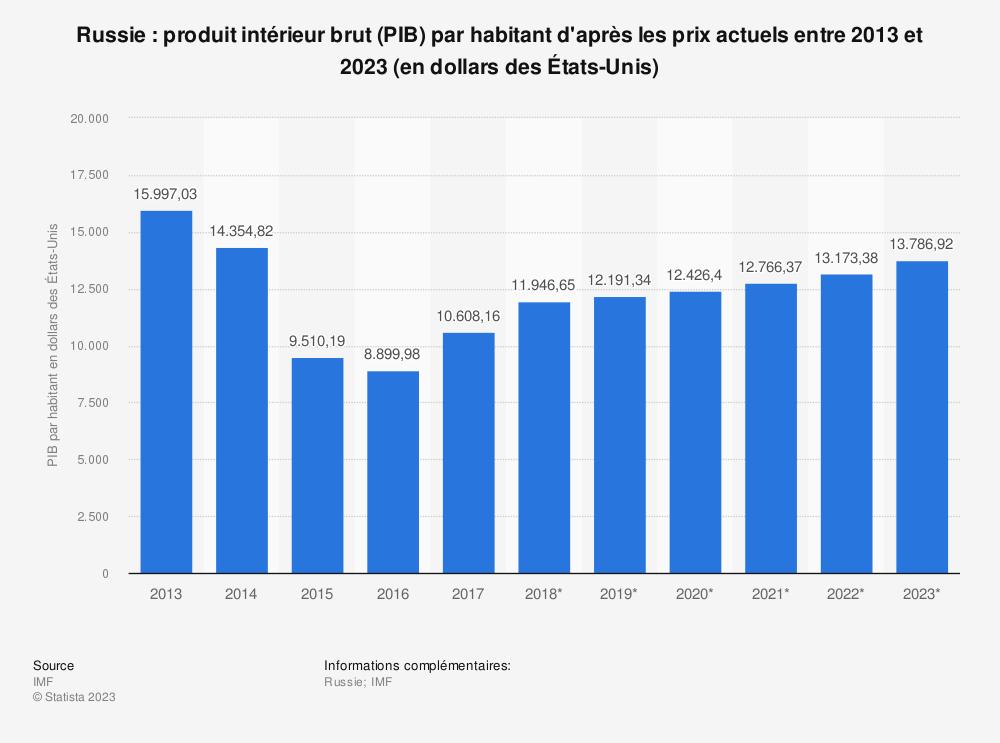 Statistique: Russie: produit intérieur brut (PIB) par habitant d'après les prix actuels entre 2013 et 2023 (en dollars des États-Unis) | Statista