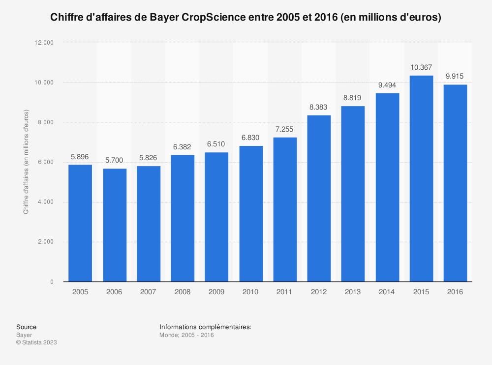 Statistique: Chiffre d'affaires deBayer CropScience entre2005 et2016 (en millions d'euros) | Statista