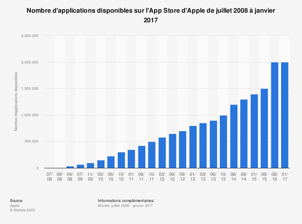 Statistique: Nombre d'applications disponibles sur l'App Store d'Apple de juillet 2008 à janvier 2017 | Statista
