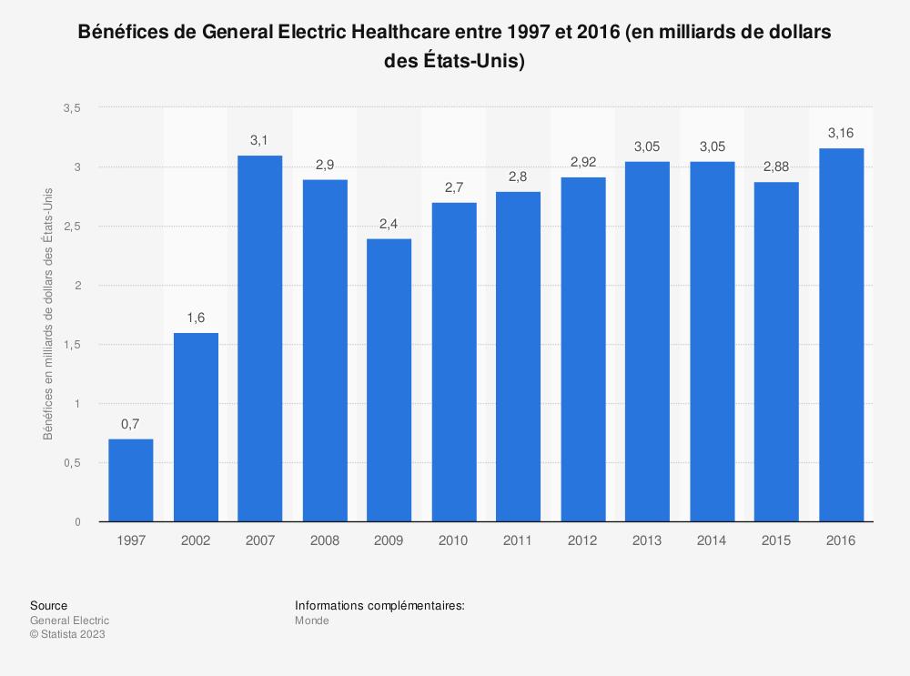 Statistique: Bénéfices de General Electric Healthcare entre 1997 et 2016 (en milliards de dollars des États-Unis) | Statista