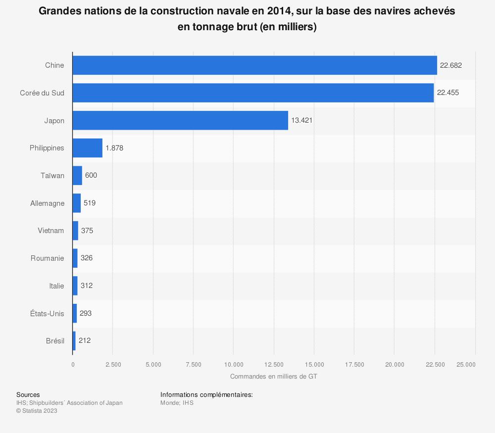 Statistique: Grandes nations de la construction navale en 2014, sur la base des navires achevés en tonnage brut (en milliers) | Statista