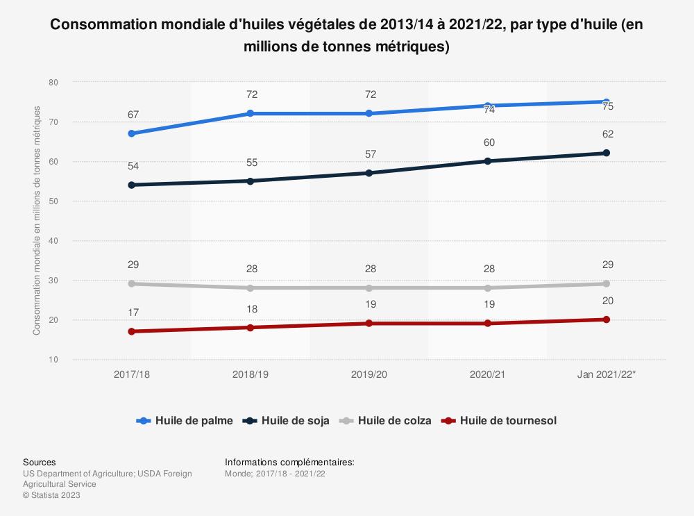 Statistique: Consommation mondiale d'huiles végétales de 2013/14 à 2016/17, par type d'huile (en millions de tonnes métriques) | Statista
