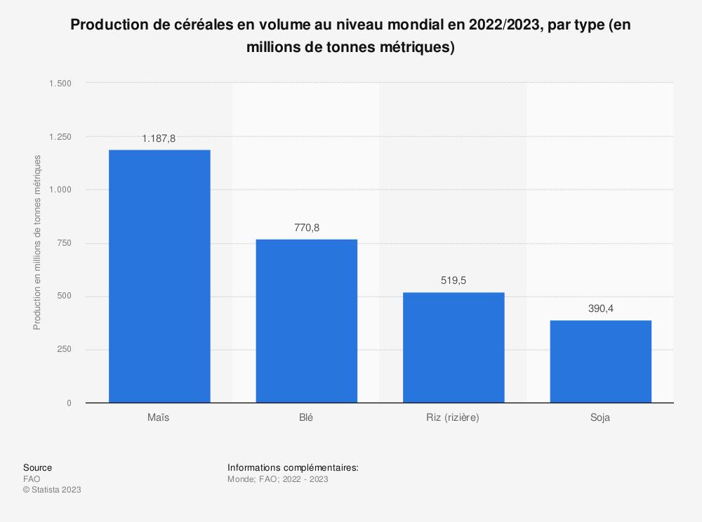 Statistique: Production de céréales en volume au niveau mondial en 2017, par type* (en millions de tonnes métriques) | Statista