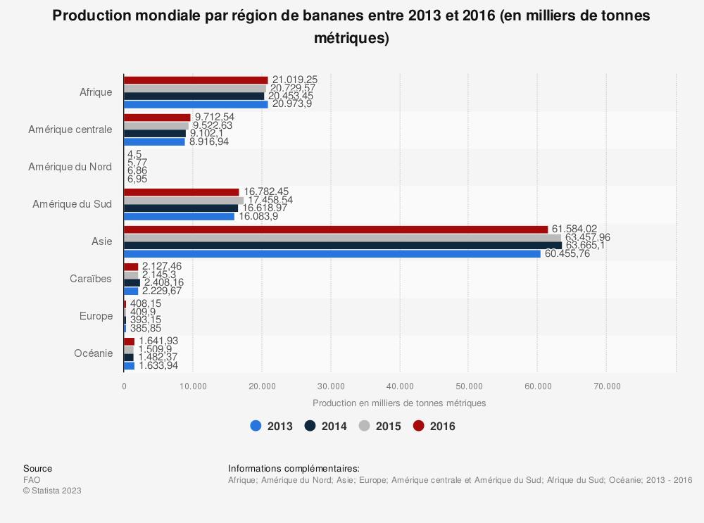 Statistique: Production mondiale par région de bananes entre 2013 et 2016 (en milliers de tonnes métriques) | Statista