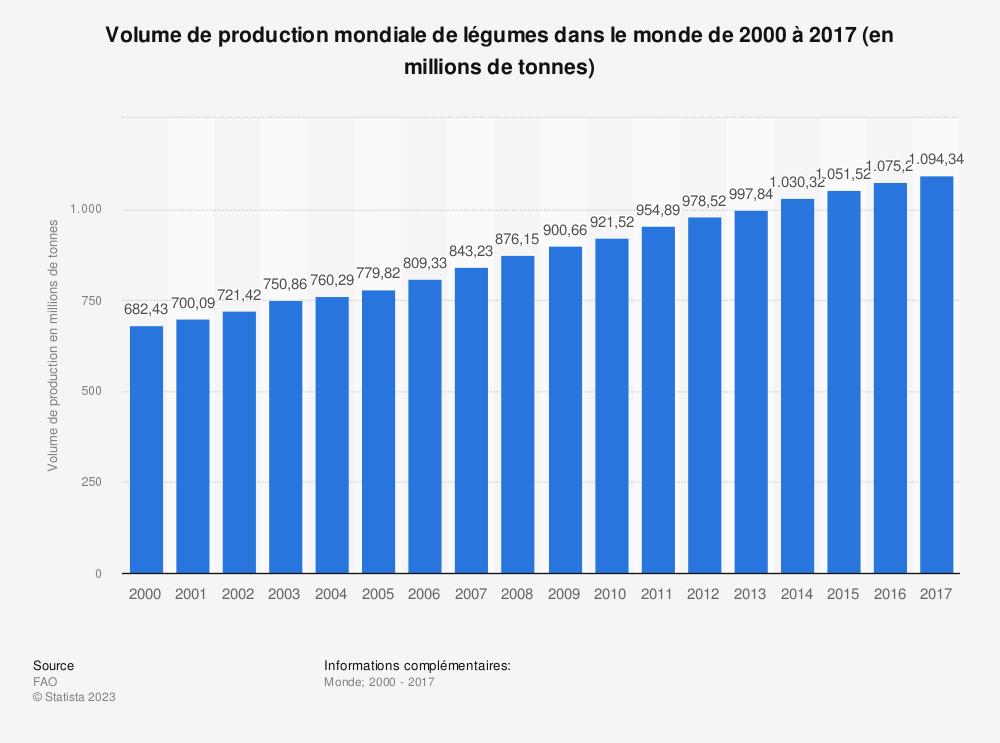 Statistique: Volume de production mondiale de légumes dans le monde de 2000 à 2017 (en millions de tonnes) | Statista