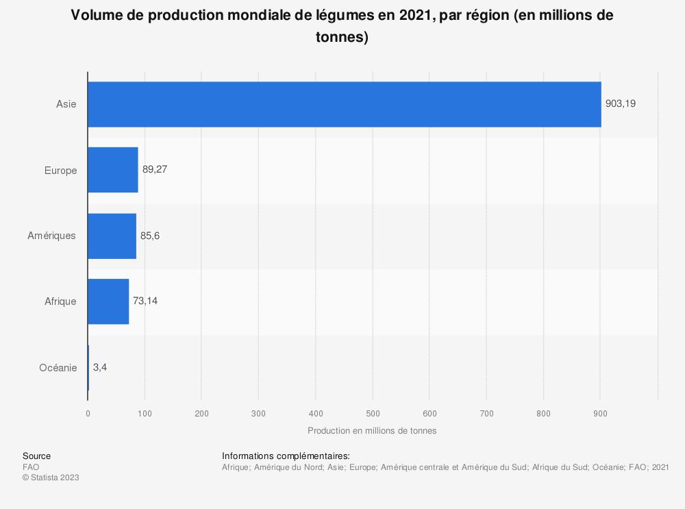 Statistique: Volume de production mondiale de légumes en 2017, par région (en millions de tonnes) | Statista