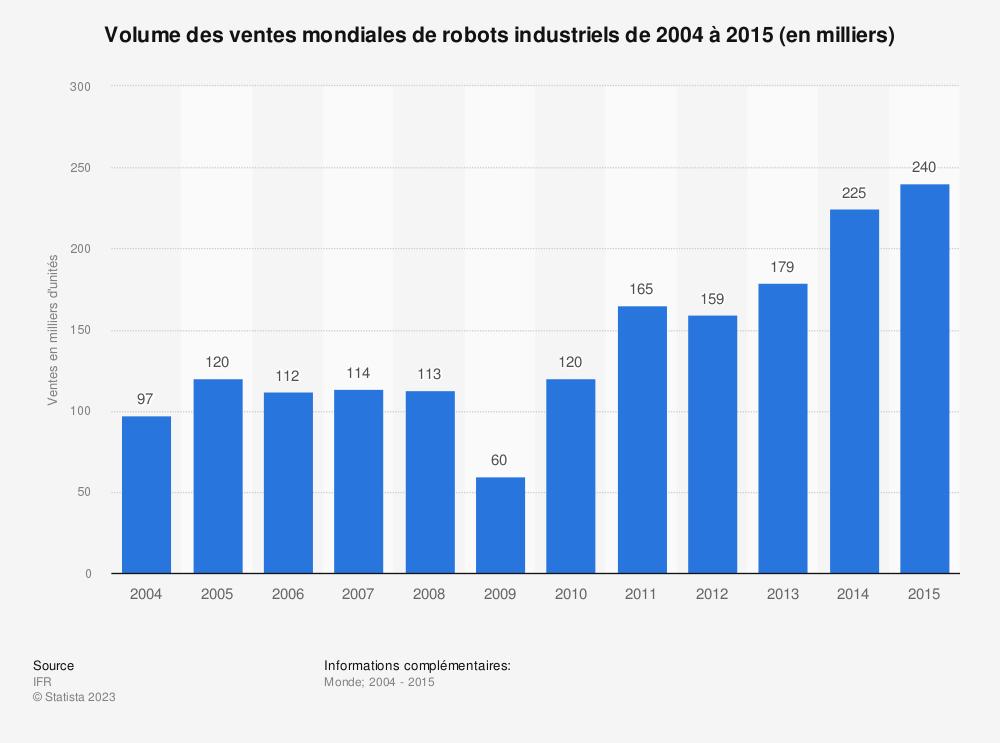 Statistique: Volume des ventes mondiales de robots industriels de 2004 à 2015 (en milliers) | Statista