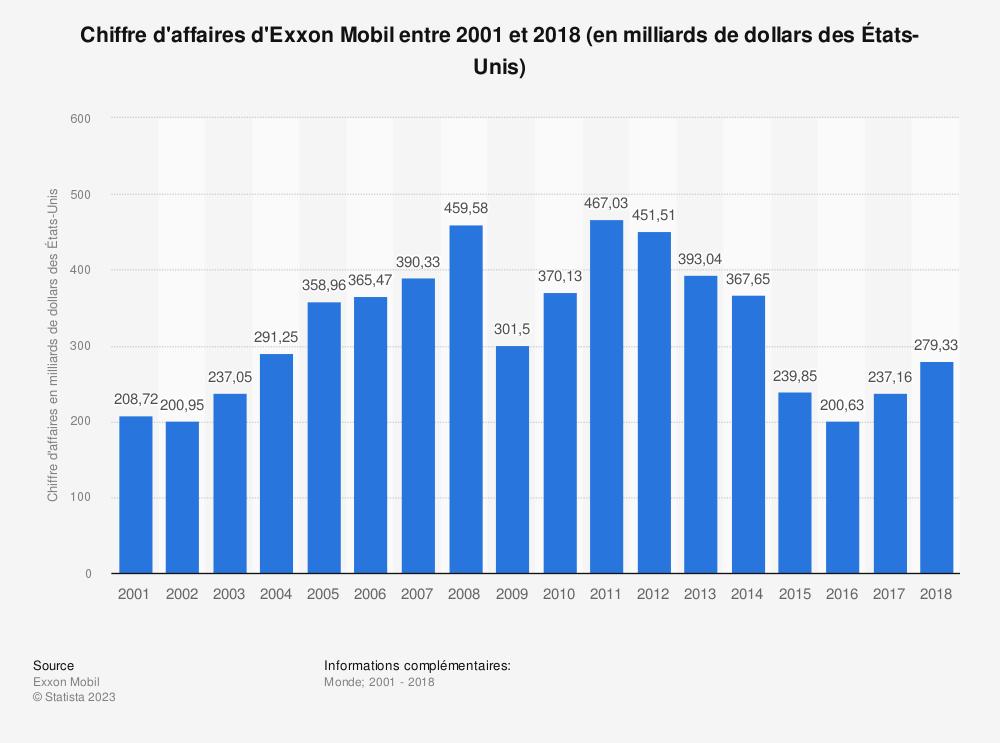 Statistique: Chiffre d'affaires d'Exxon Mobil entre 2001 et 2018 (en milliards de dollars des États-Unis) | Statista