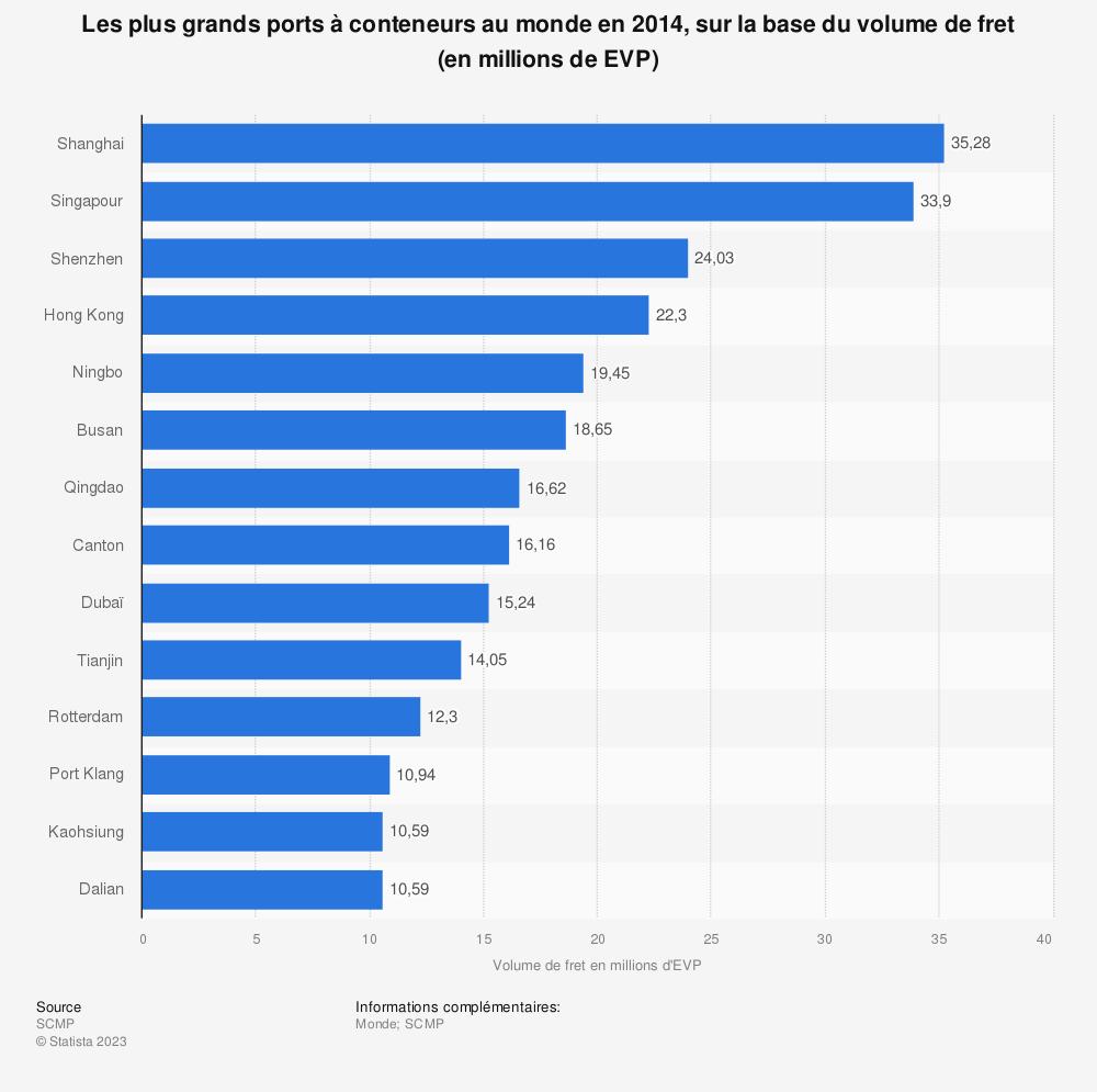 Statistique: Les plus grands ports à conteneurs au monde en 2014, sur la base du volume de fret (en millions de EVP)   Statista