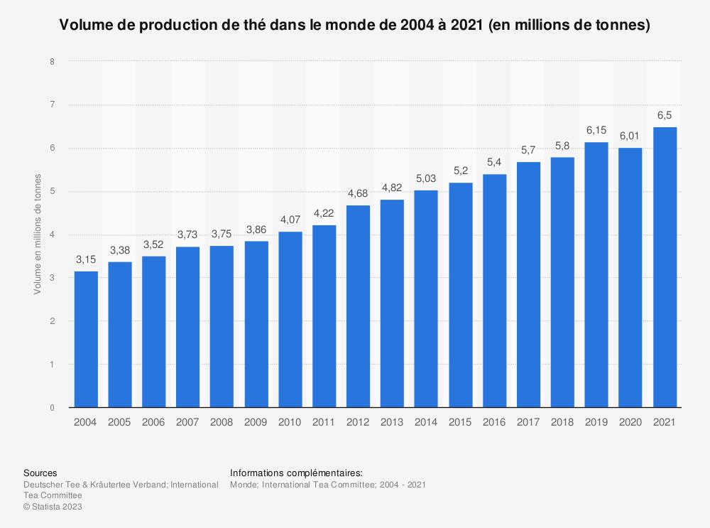Statistique: Volume de production de thé dans le monde de 2004 à 2017 (en millions de tonnes) | Statista
