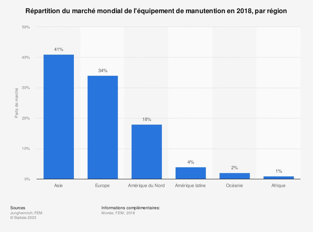 Statistique: Répartition du marché mondial de l'équipement de manutention en 2018, par région | Statista