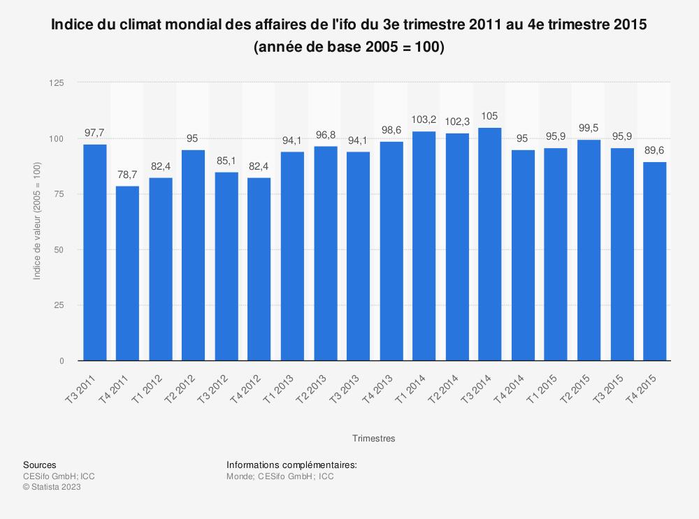 Statistique: Indice du climat mondial des affaires de l'ifo du 3e trimestre 2011 au 4e trimestre 2015 (année de base 2005 = 100) | Statista