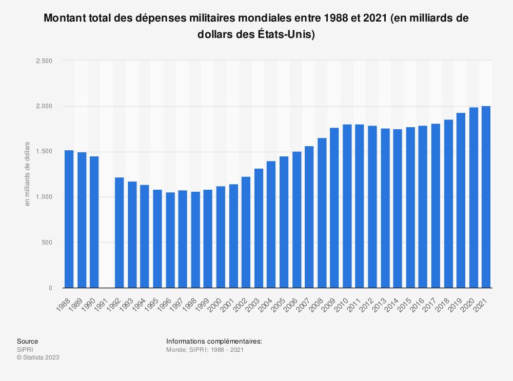 Statistique: Tendance des dépenses militaires mondiales de 2001 à 2013 (en milliards de dollars des États-Unis) | Statista