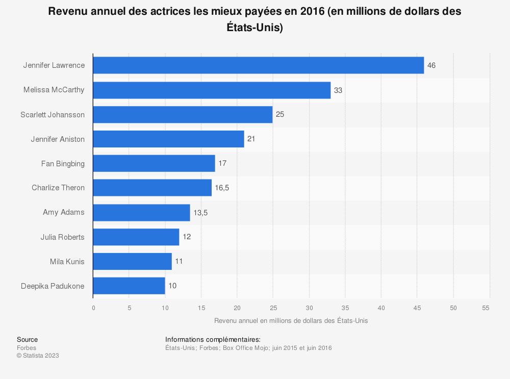 Statistique: Revenu annuel des actrices les mieux payées en 2016 (en millions de dollars des États-Unis) | Statista
