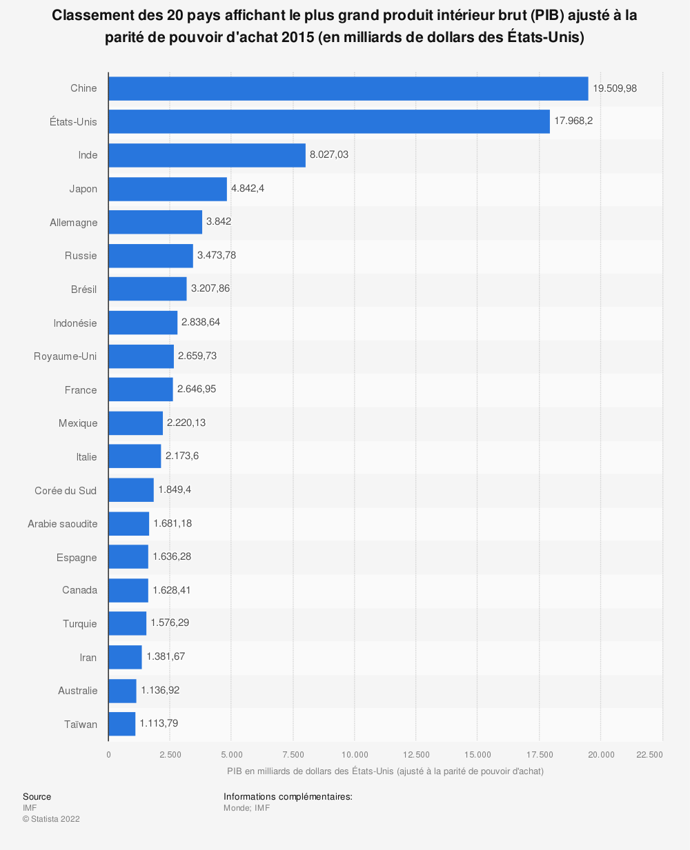 Statistique: Classement des 20 pays affichant le plus grand produit intérieur brut (PIB) ajusté à la parité de pouvoir d'achat 2015 (en milliards de dollars des États-Unis) | Statista