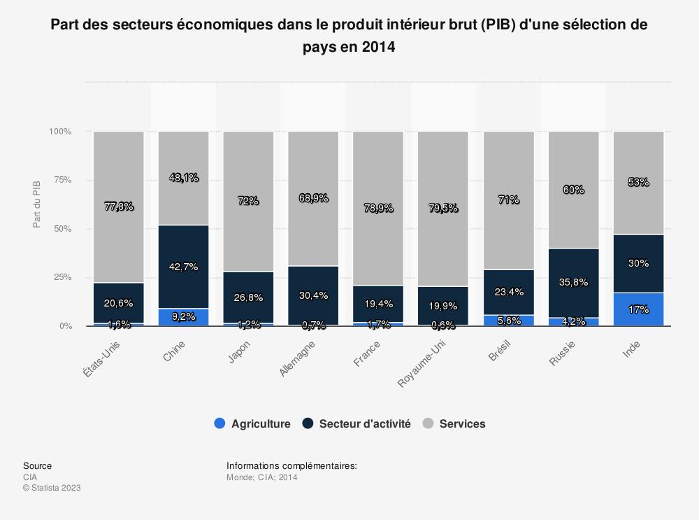 Statistique: Part des secteurs économiques dans le produit intérieur brut (PIB) d'une sélection de pays en 2014 | Statista