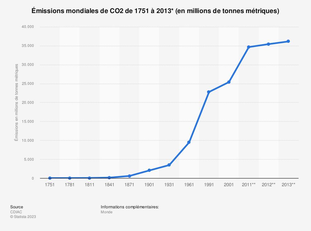 Statistique: Émissions mondiales deCO2 de1751 à 2013* (en millions de tonnes métriques) | Statista
