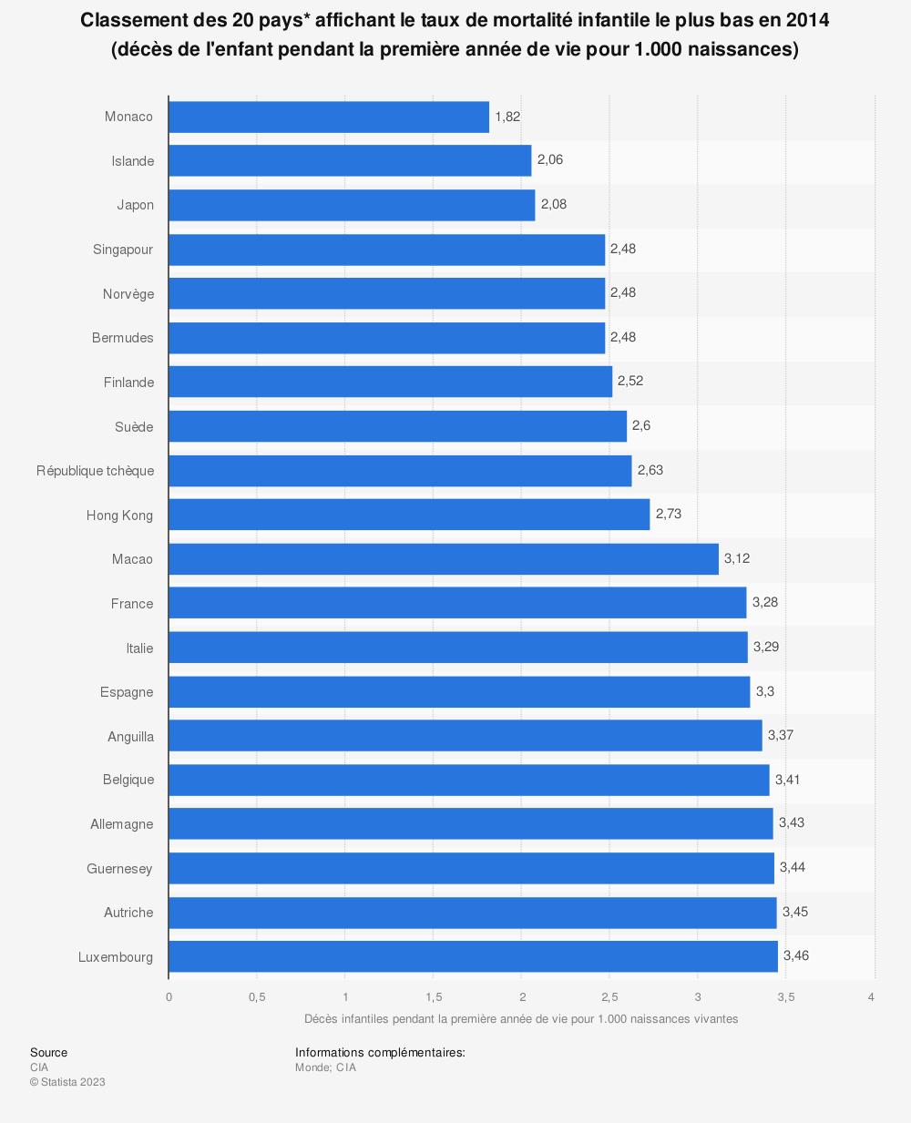 Statistique: Classement des 20 pays* affichant le taux de mortalité infantile le plus bas en 2014 (décès de l'enfant pendant la première année de vie pour 1.000 naissances) | Statista