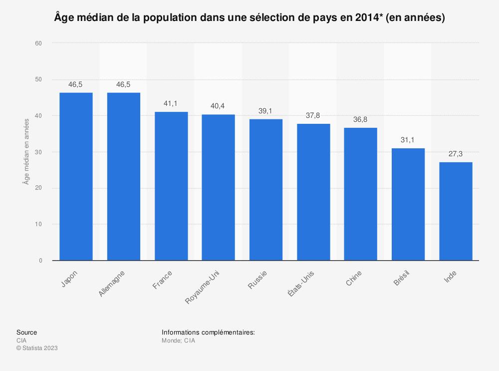 Statistique: Âge médian de la population dans une sélection de pays en 2014* (en années) | Statista