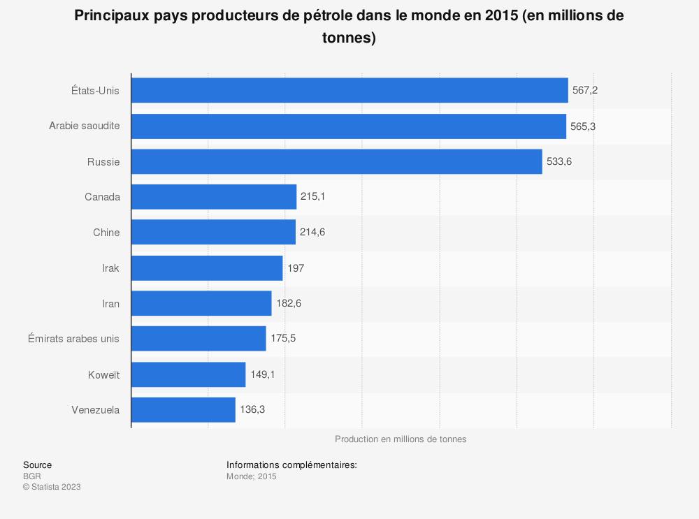 Statistique: Principaux pays producteurs de pétrole dans le monde en 2015 (en millions de tonnes) | Statista