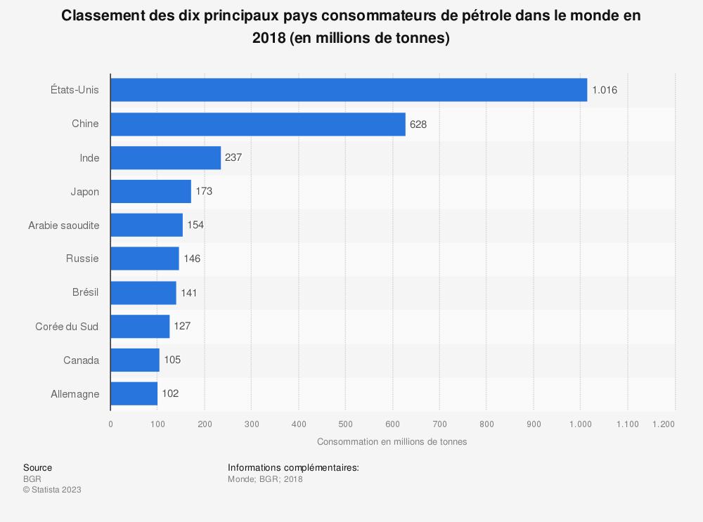 Statistique: Classement des dix principaux pays consommateurs de pétrole dans le monde en 2017 (en millions de tonnes) | Statista