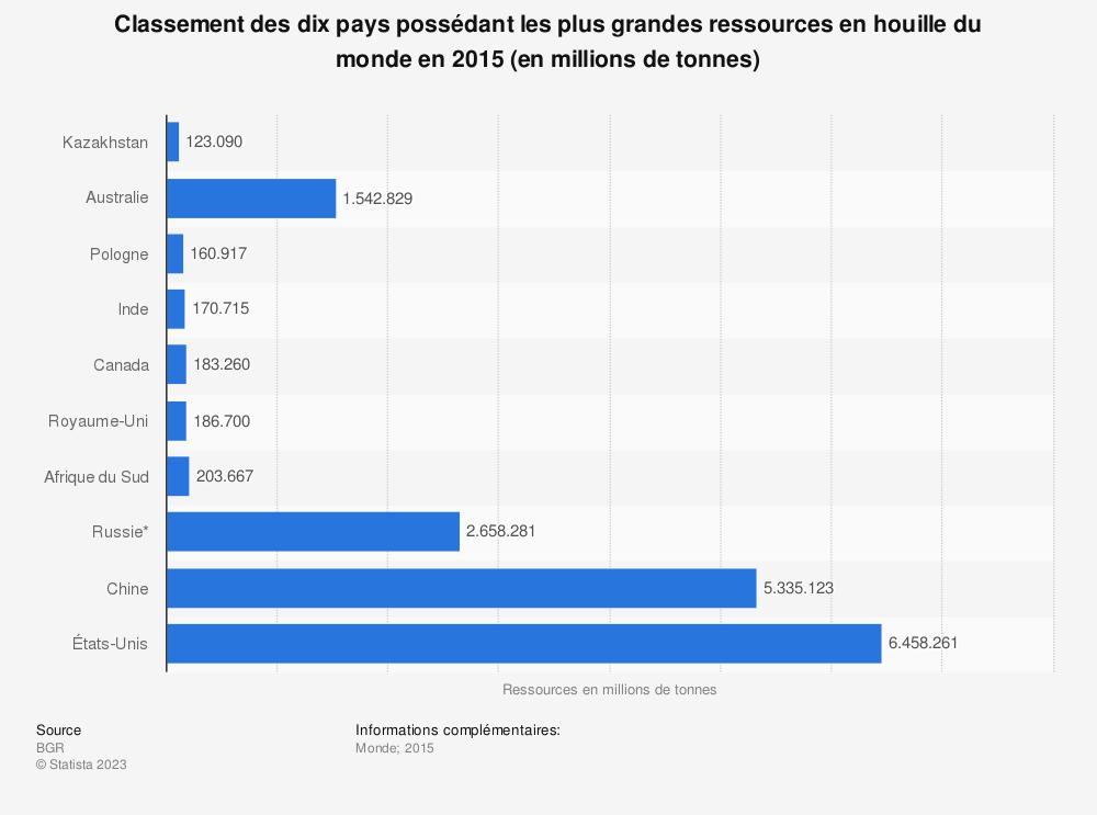 Statistique: Classement des dix pays possédant les plus grandes ressources en houille du monde en 2015 (en millions de tonnes) | Statista