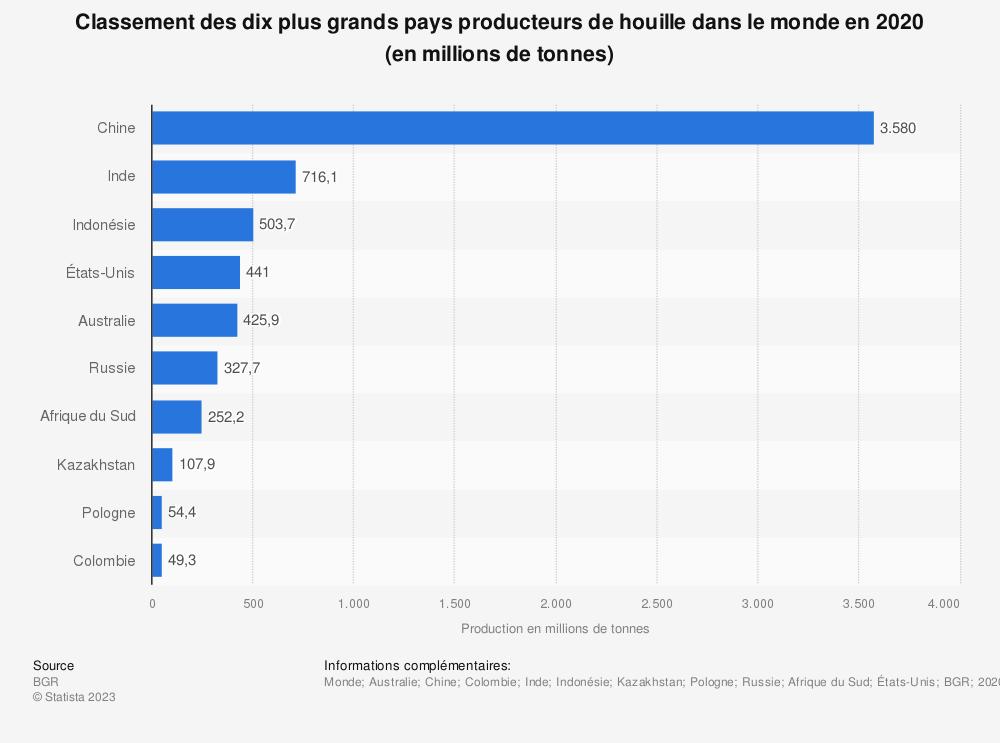 Statistique: Classement des dix plus grands pays producteurs de houille dans le monde en 2017 (en millions de tonnes) | Statista