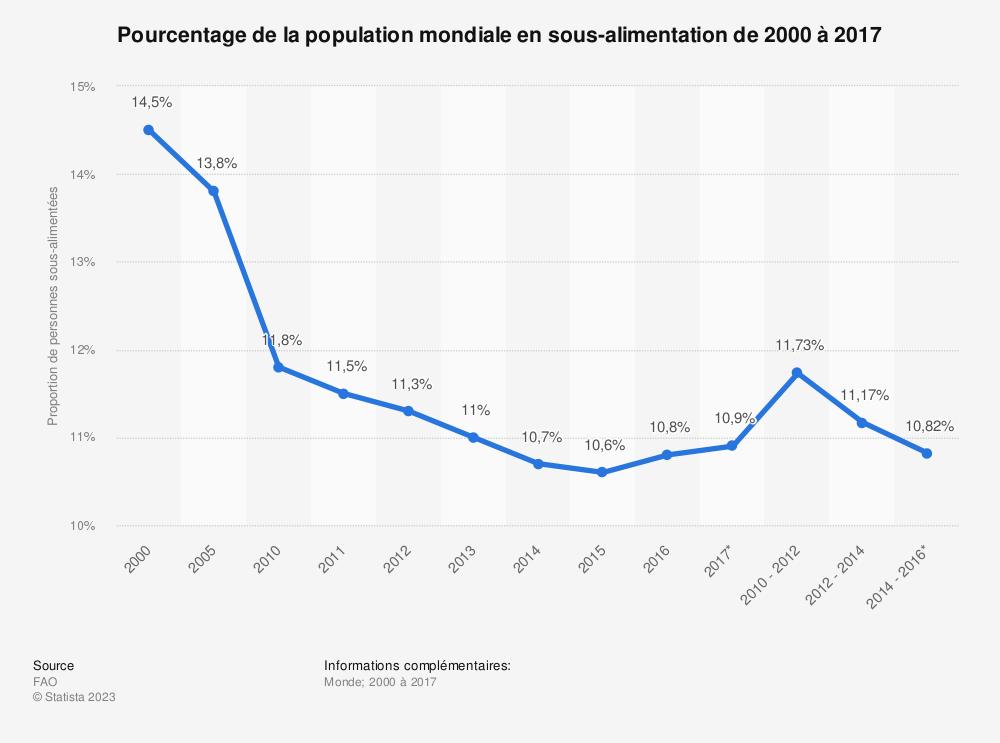 Statistique: Pourcentage de la population mondiale en sous-alimentation de 2000 à 2017 | Statista