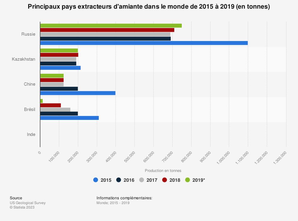 Statistique: Principaux pays extracteurs d'amiante dans le monde de 2015 à 2019 (en tonnes) | Statista