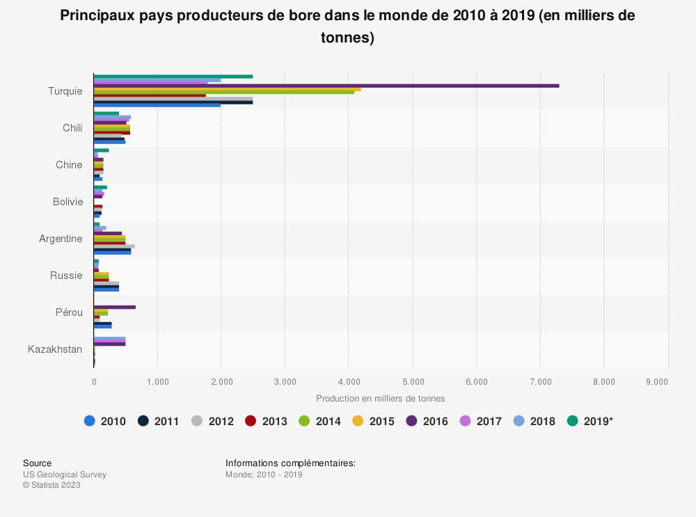Statistique: Principaux pays producteurs de bore dans le monde de 2010 à 2019 (en milliers de tonnes) | Statista