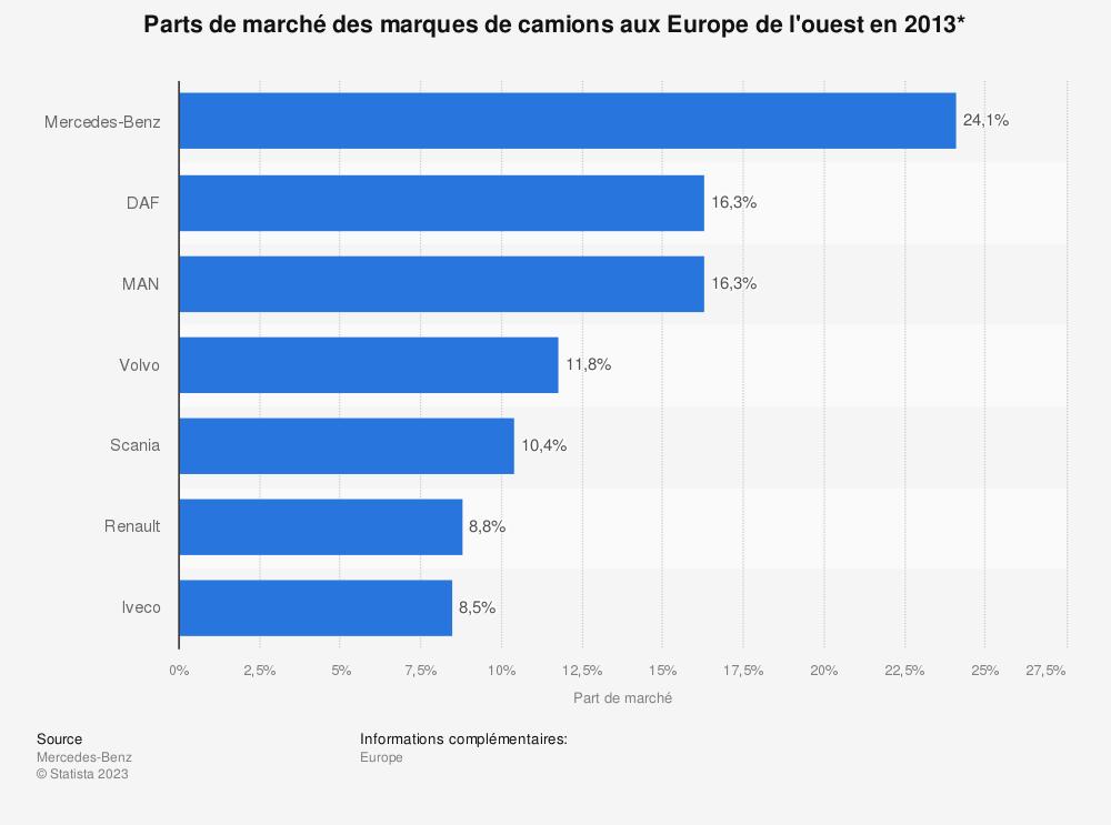 Statistique: Parts de marché des marques de camions aux Europe de l'ouest en 2013* | Statista