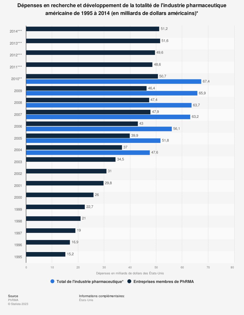 Statistique: Dépenses en recherche et développement de la totalité de l'industrie pharmaceutique américaine de 1995 à 2014 (en milliards de dollars américains)* | Statista