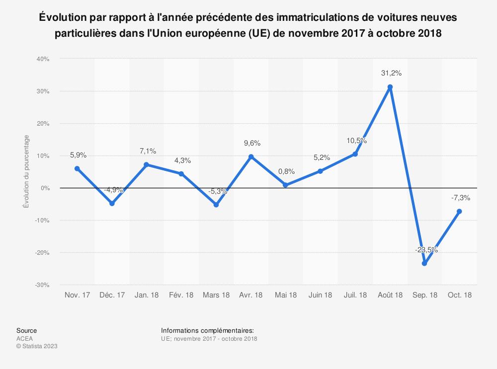 Statistique: Évolution par rapport à l'année précédente des immatriculations de voitures neuves particulières dans l'Union européenne (UE) de novembre 2017 à octobre 2018 | Statista