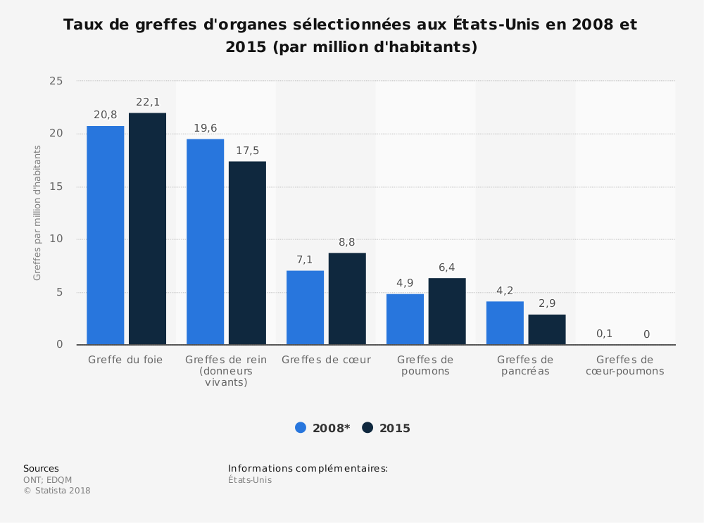 Statistique: Taux de greffes d'organes sélectionnées aux États-Unis en 2008 et 2015 (par million d'habitants) | Statista