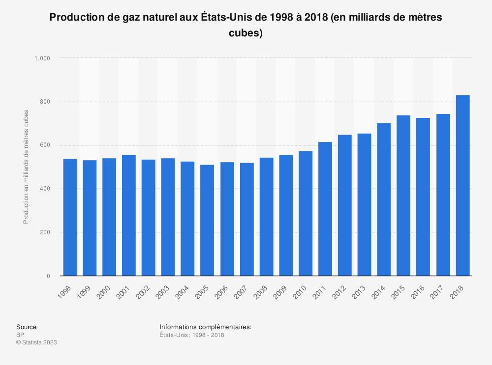 Statistique: Production de gaz naturel aux États-Unis de 1998 à 2018 (en milliards de mètres cubes) | Statista
