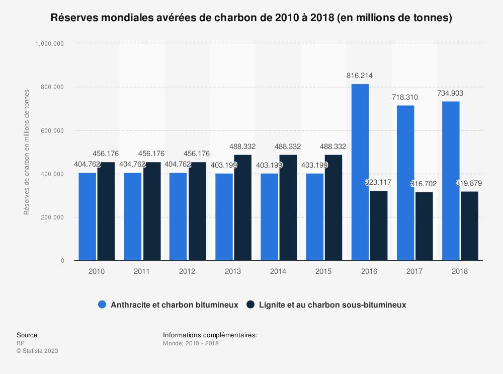 Statistique: Réserves mondiales avérées de charbon de 2010 à 2018 (en millions de tonnes) | Statista