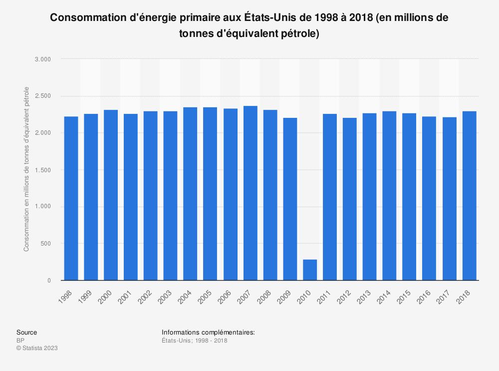 Statistique: Consommation d'énergie primaire aux États-Unis de 1998 à 2018 (en millions de tonnes d'équivalent pétrole) | Statista