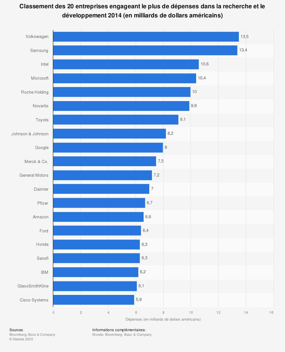 Statistique: Classement des 20 entreprises engageant le plus de dépenses dans la recherche et le développement 2014 (en milliards de dollars américains) | Statista