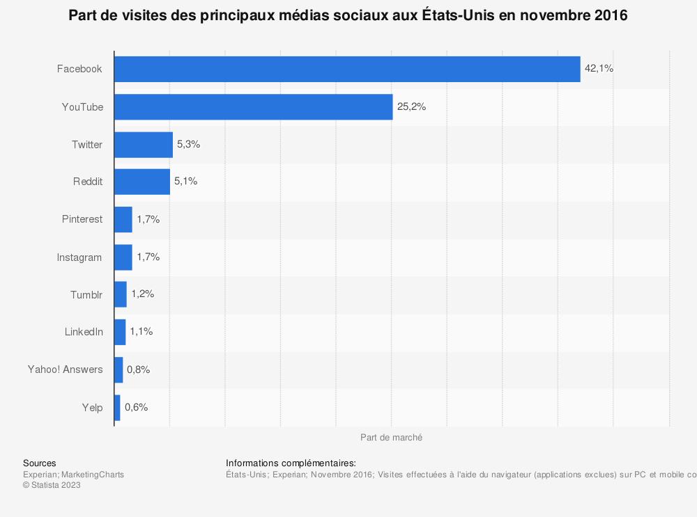 Statistique: Part de visites des principaux médias sociaux aux États-Unis en novembre 2016 | Statista