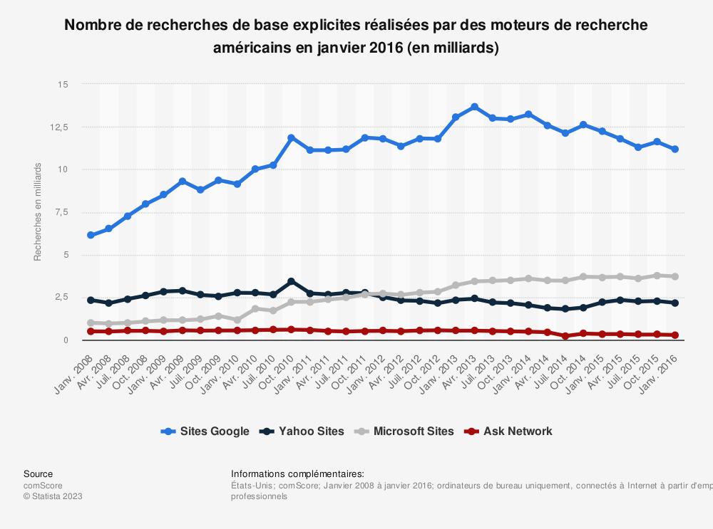 Statistique: Nombre de recherches de base explicites réalisées par des moteurs de recherche américains en janvier 2016 (en milliards) | Statista