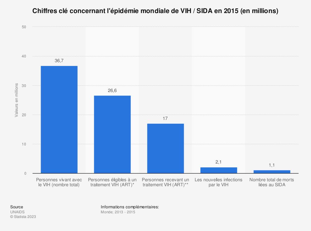 Statistique: Chiffres clé concernant l'épidémie mondiale de VIH / SIDA en 2015 (en millions) | Statista