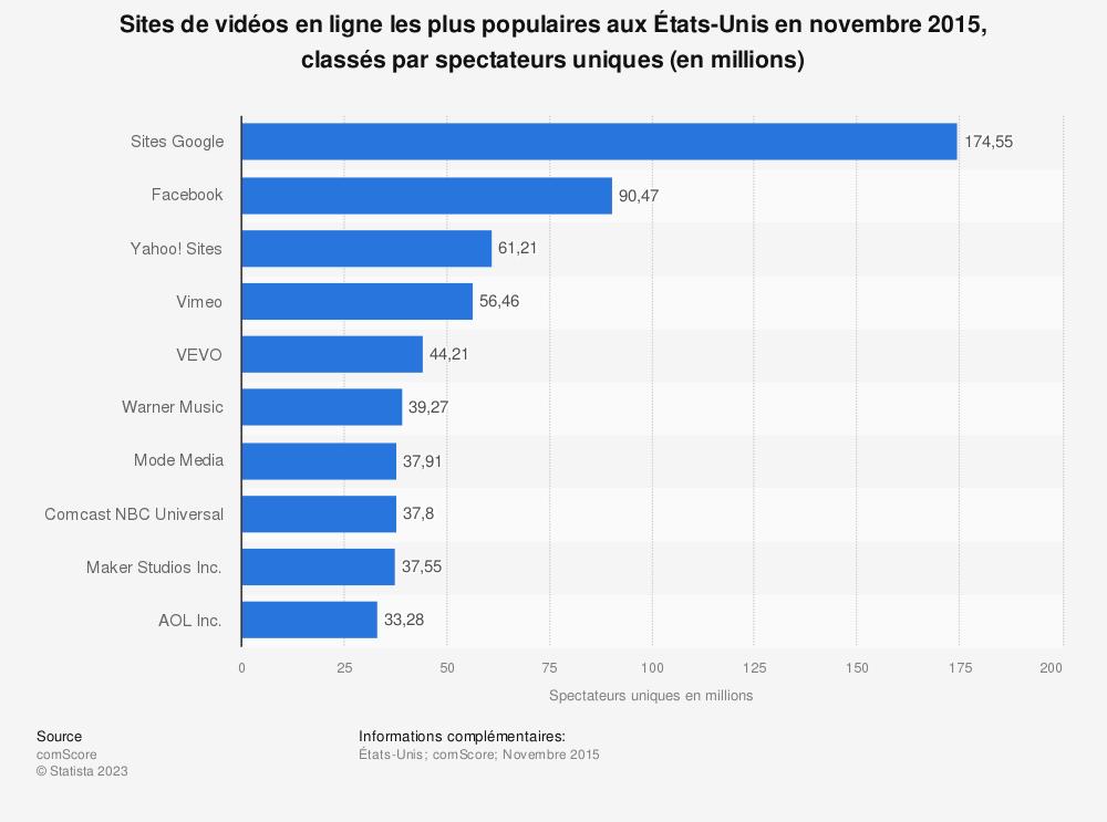 Statistique: Sites de vidéos en ligne les plus populaires aux États-Unis en novembre 2015, classés par spectateurs uniques (en millions) | Statista