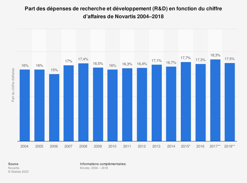 Statistique: Part des dépenses de recherche et développement (R&D) en fonction du chiffre d'affaires de Novartis 2004–2018 | Statista