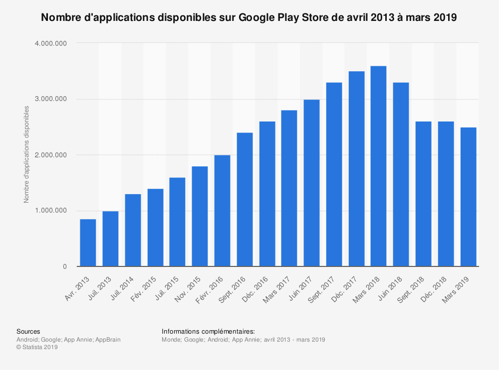 Statistique: Nombre d'applications disponibles sur Google Play Store de avril 2013 à mars 2019 | Statista