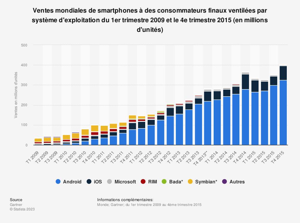 Statistique: Ventes mondiales de smartphones à des consommateurs finaux ventilées par système d'exploitation du 1er trimestre 2009 et le 4e trimestre 2015 (en millions d'unités) | Statista
