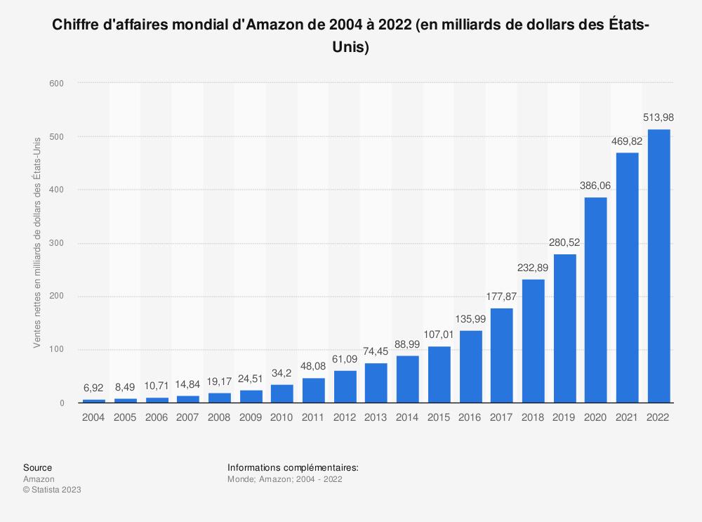 Statistique: Chiffre d'affaires mondial d'Amazon de 2004 à 2018 (en milliards de dollars des États-Unis) | Statista